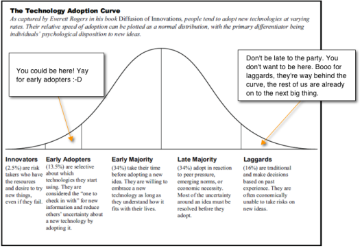 Product Adoption Curve - Early Adopter